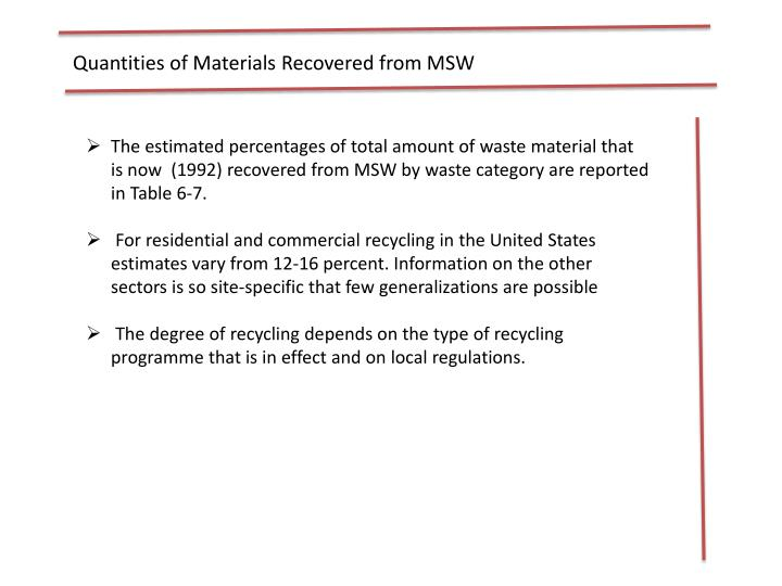 Quantities of Materials Recovered from MSW