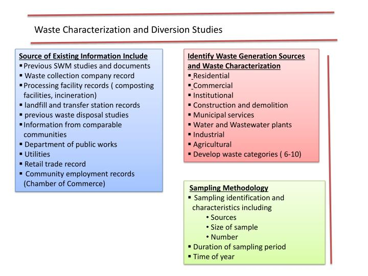Waste Characterization and Diversion Studies