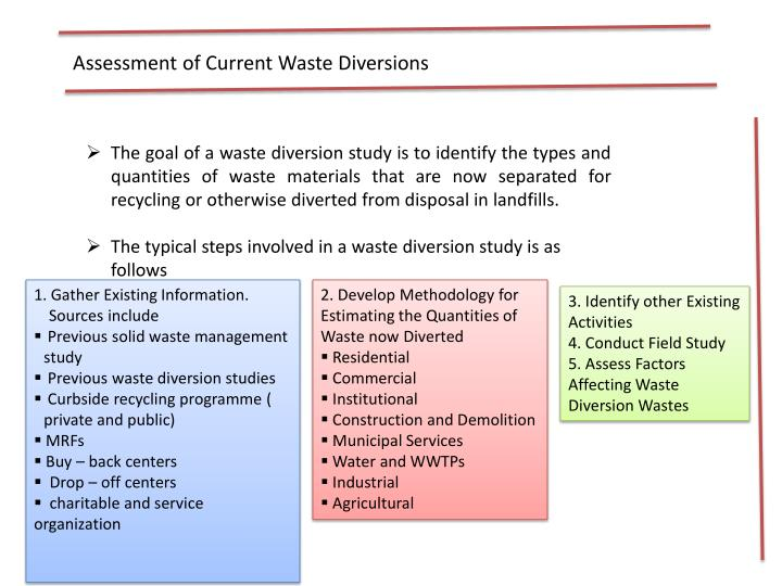 Assessment of Current Waste Diversions