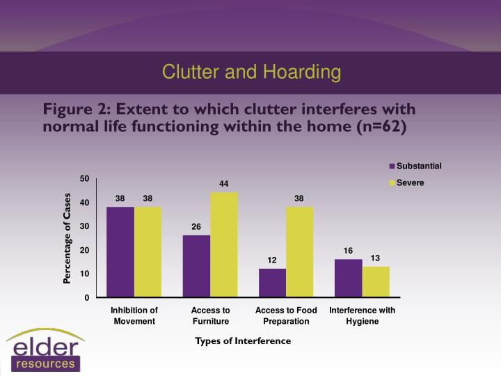 Clutter and Hoarding