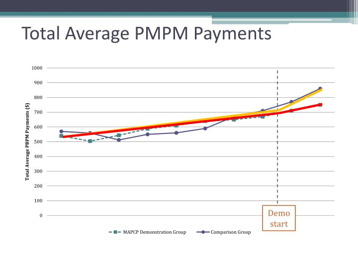 Total Average PMPM Payments