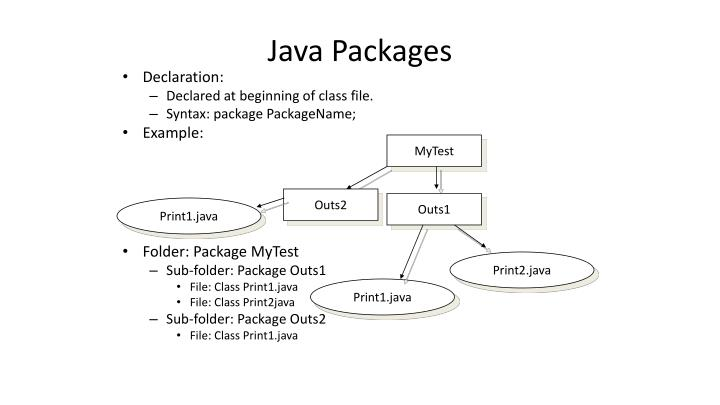 Java packages1