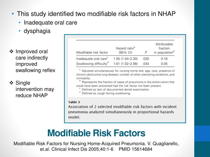 This study identified two modifiable risk factors in NHAP