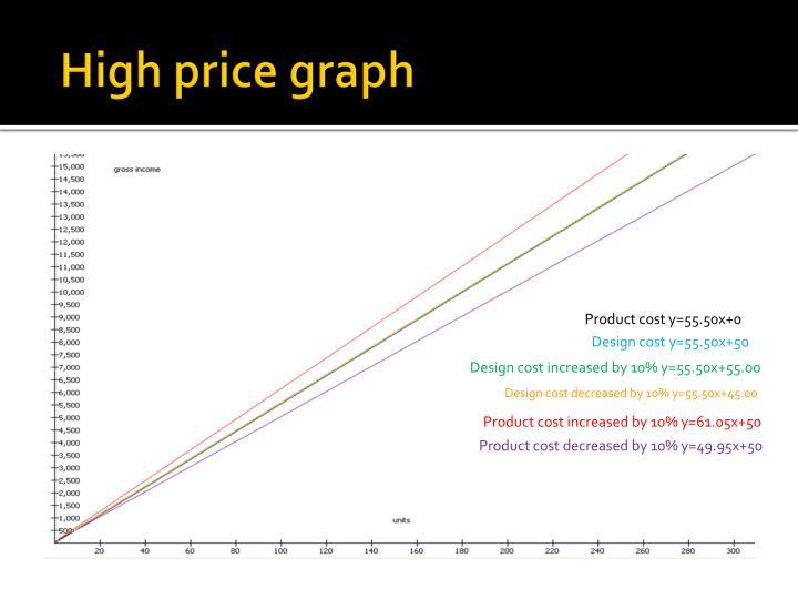 High price graph