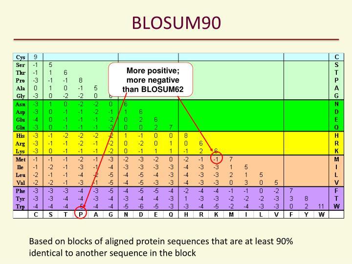 BLOSUM90