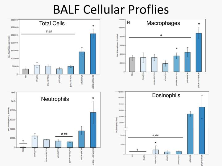 BALF Cellular