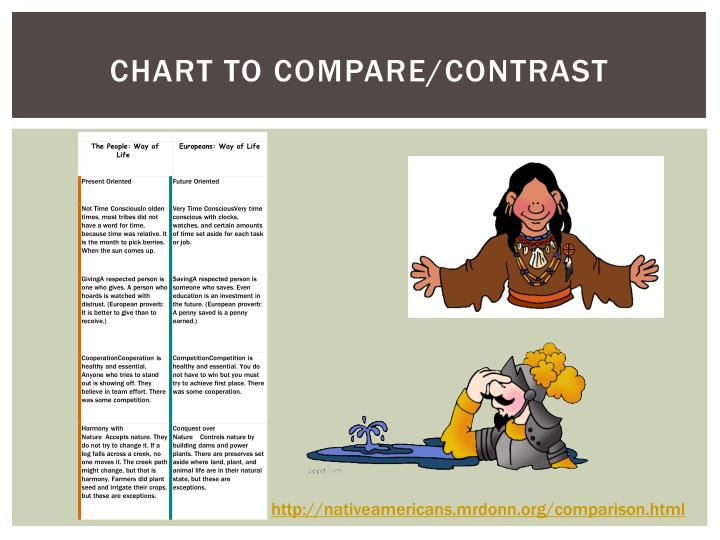 Chart to compare/contrast