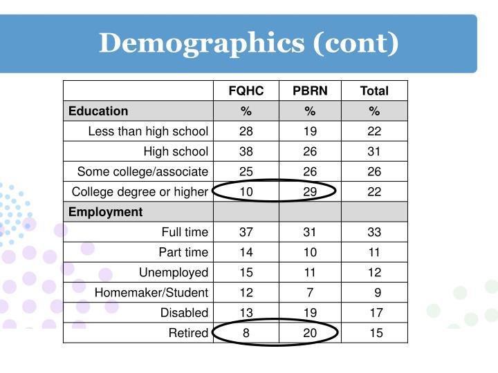 Demographics (cont)