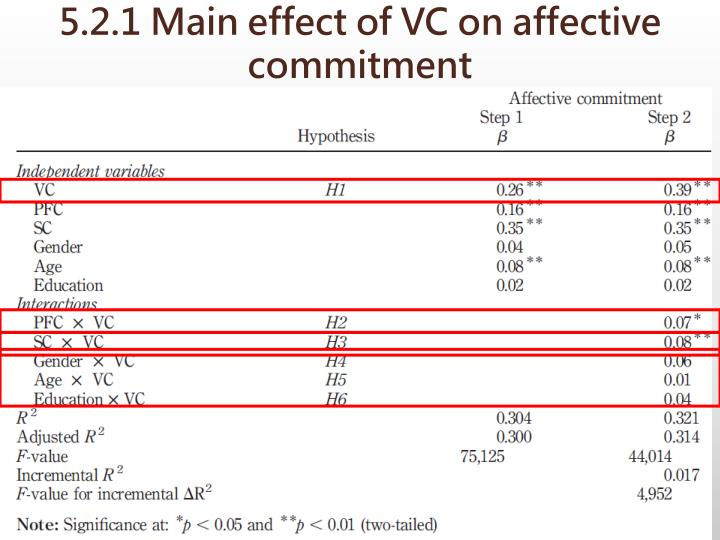5.2.1 Main effect of VC on affective commitment