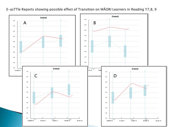 E-asTTle Reports showing possible effect of Transition on MĀORI Learners in Reading Y7,8, 9