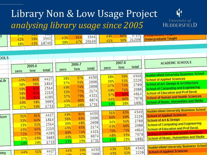 Library Non