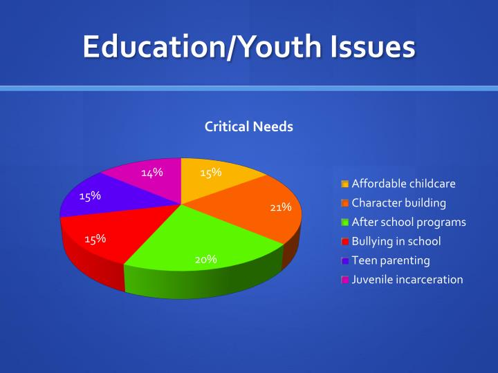 Education/Youth Issues