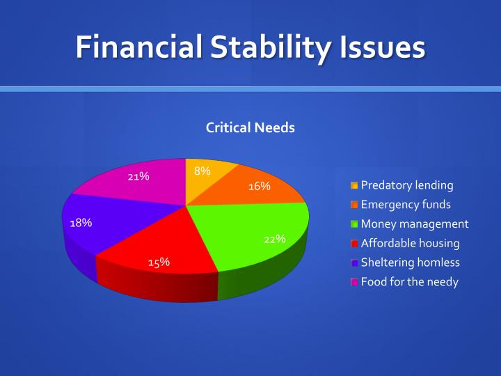 Financial Stability Issues