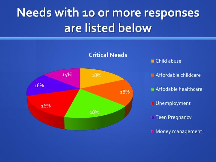 Needs with 10 or more responses are listed below