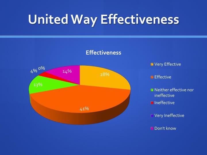 United Way Effectiveness