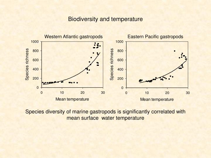 Biodiversity and temperature