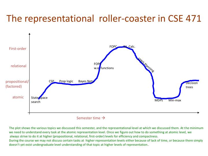 The representational  roller-coaster in CSE 471