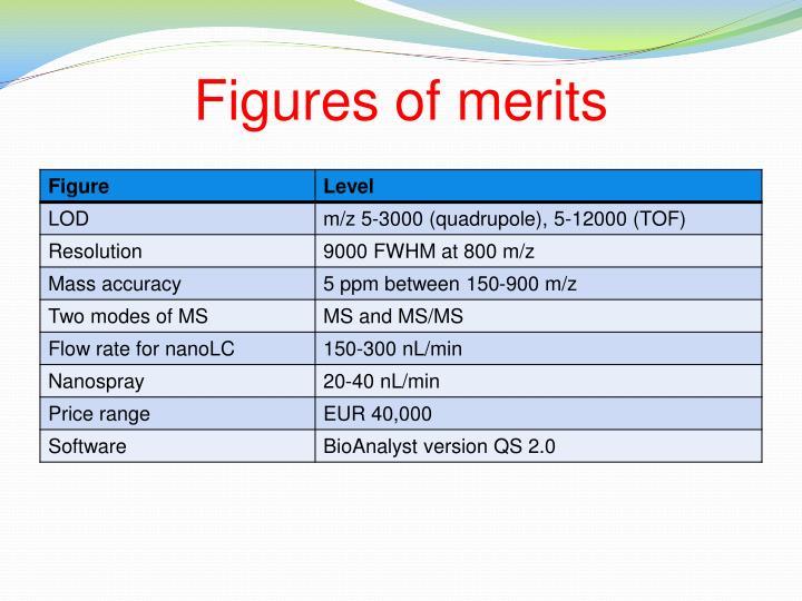 Figures of merits