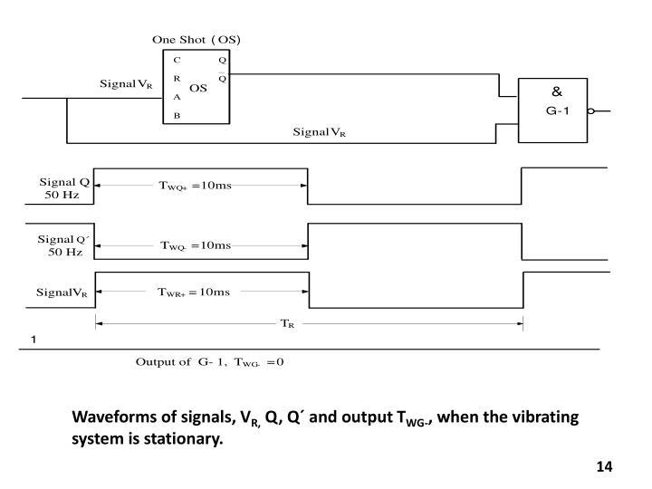 Waveforms of signals, V