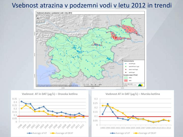 Vsebnost atrazina v podzemni vodi v letu 2012 in trendi