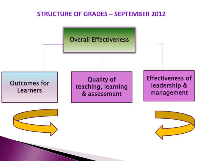 STRUCTURE OF GRADES – SEPTEMBER 2012