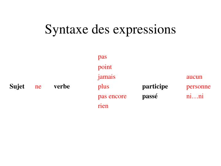 Syntaxe des expressions