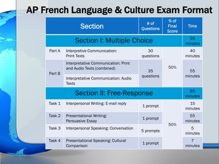 2018 ap french audio source for persuasive essay