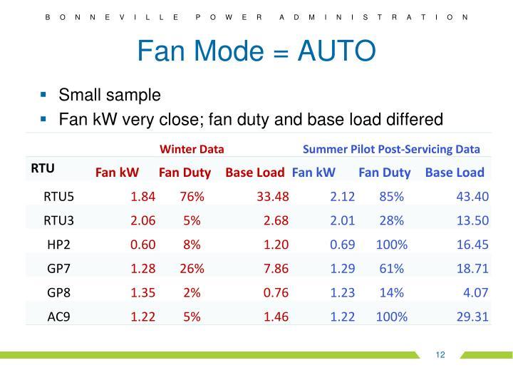 Fan Mode = AUTO