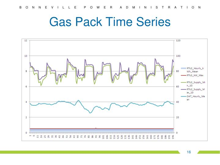 Gas Pack Time Series