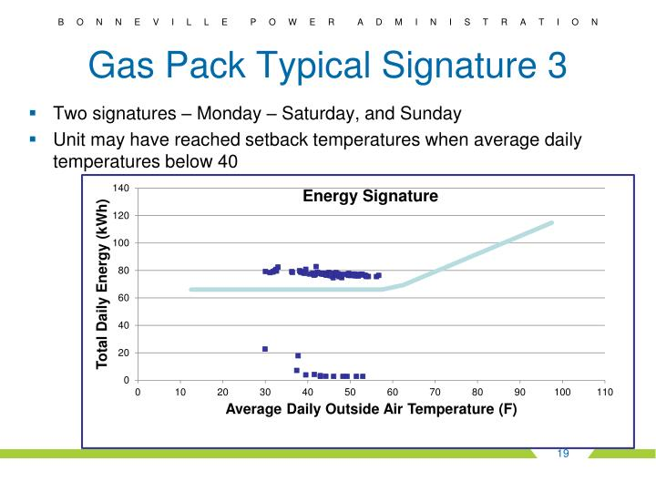 Gas Pack Typical Signature 3