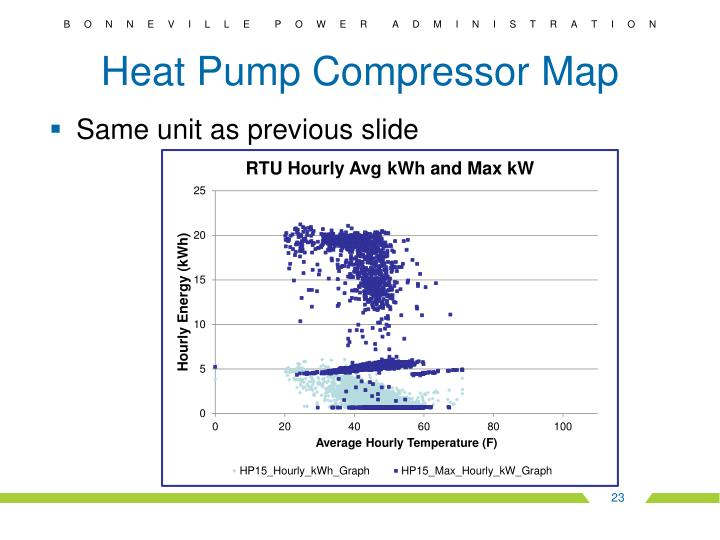 Heat Pump Compressor Map