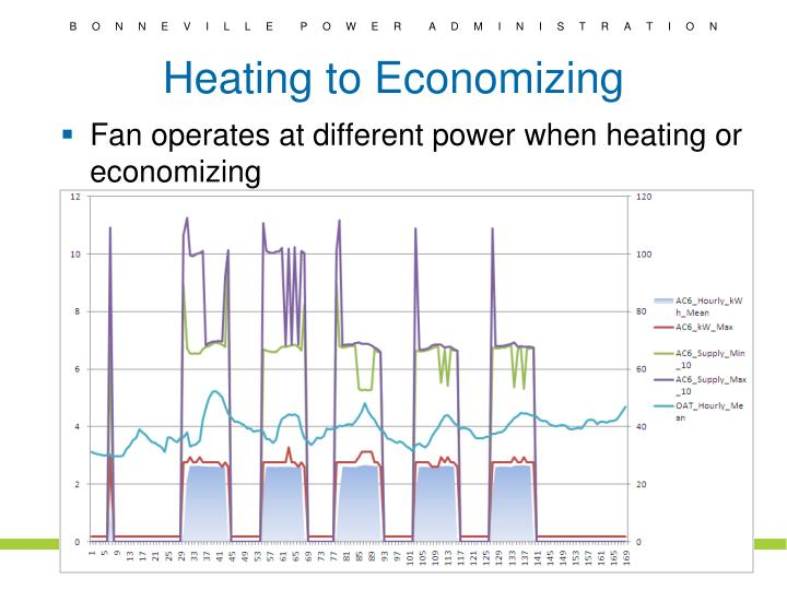 Heating to Economizing