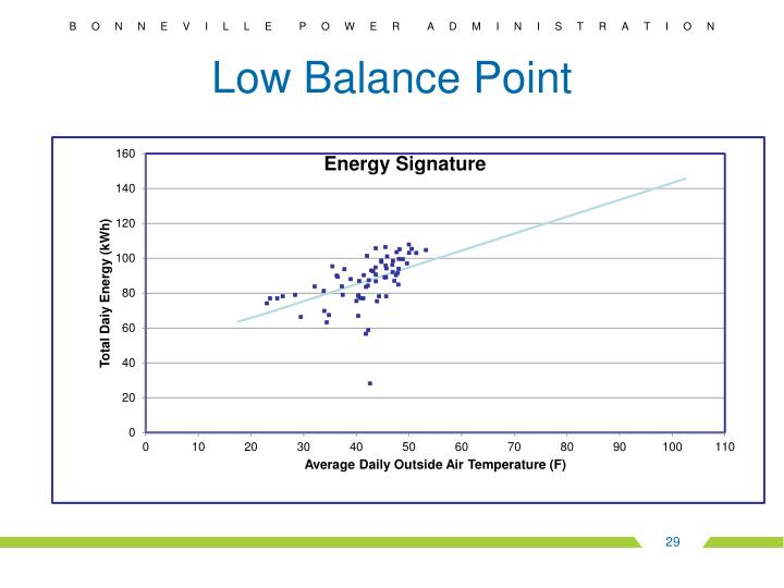 Low Balance Point