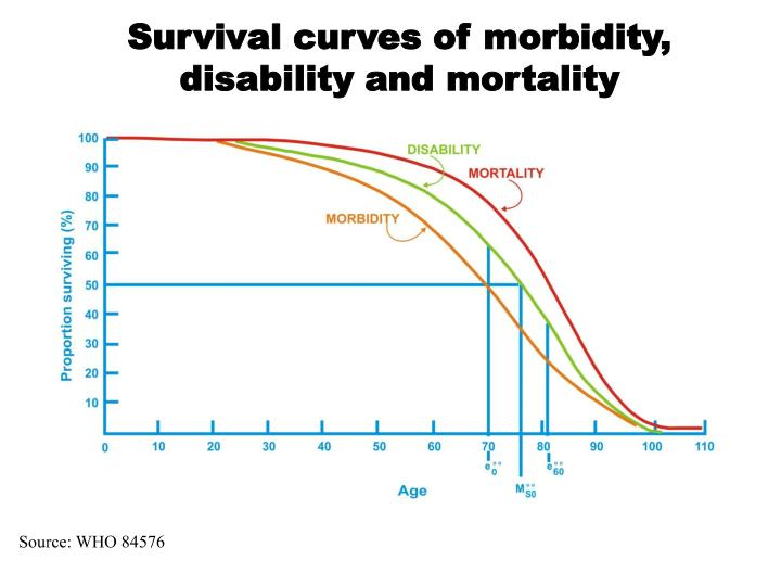 Survival curves of
