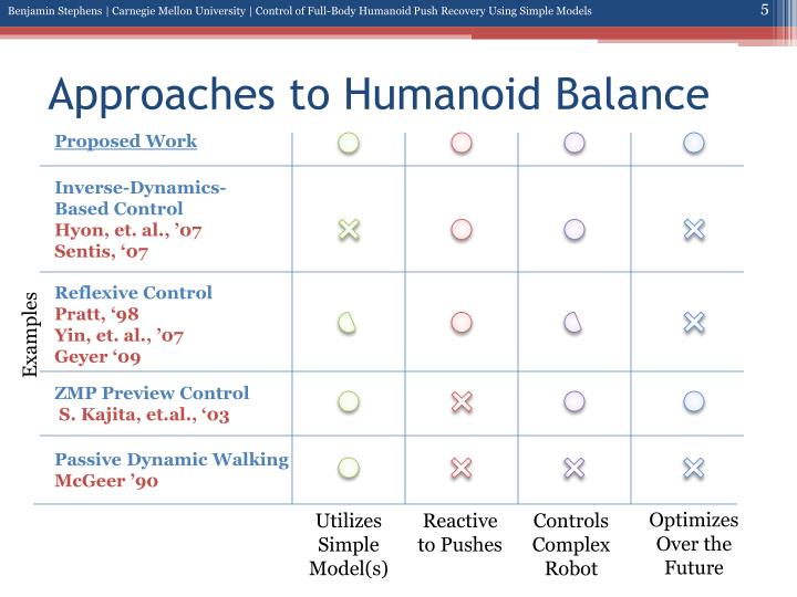 Approaches to Humanoid Balance