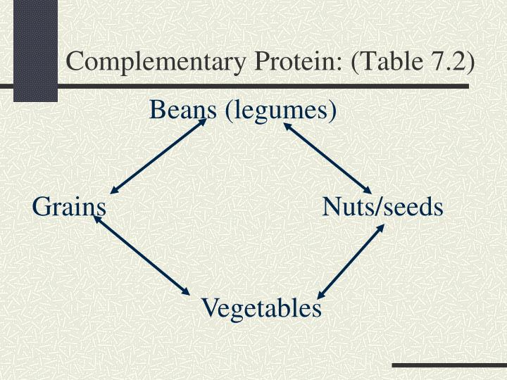 Complementary Protein: (Table 7.2)