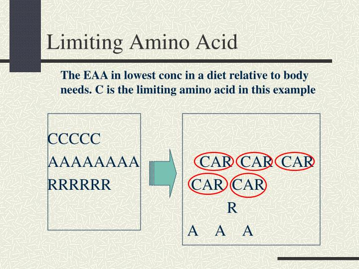 Limiting Amino Acid
