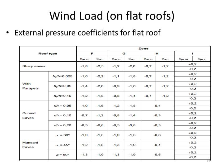 Ppt Chapter 3 Loads And Load Effects Powerpoint