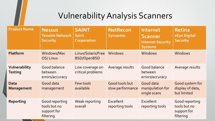Vulnerability Analysis Scanners