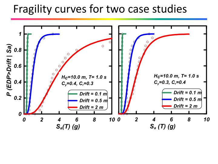 Fragility curves for two