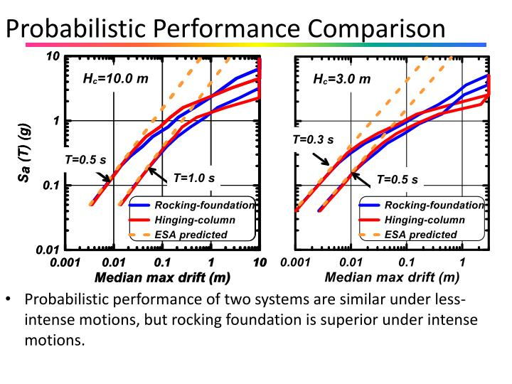 Probabilistic Performance Comparison