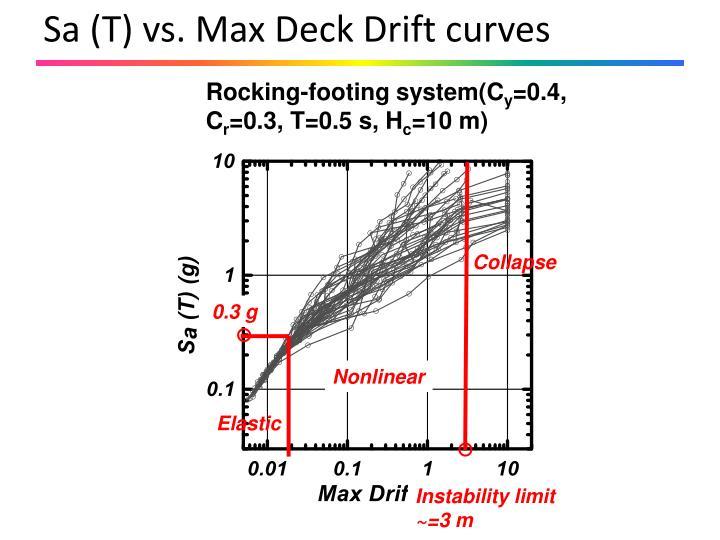 Sa (T) vs. Max Deck Drift curves