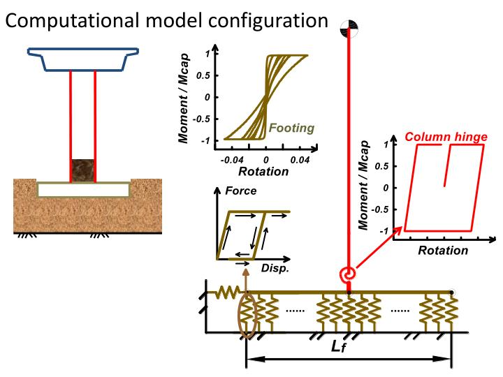 Computational model configuration