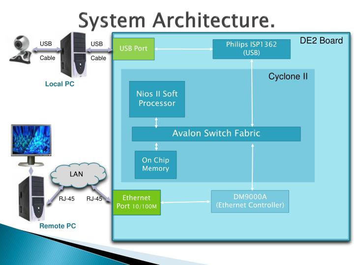 System Architecture.