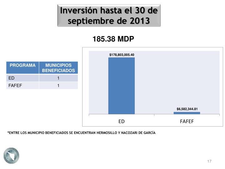 Inversión hasta el 30 de septiembre de 2013