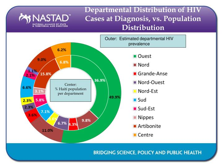 Departmental Distribution of HIV Cases at Diagnosis, vs. Population Distribution