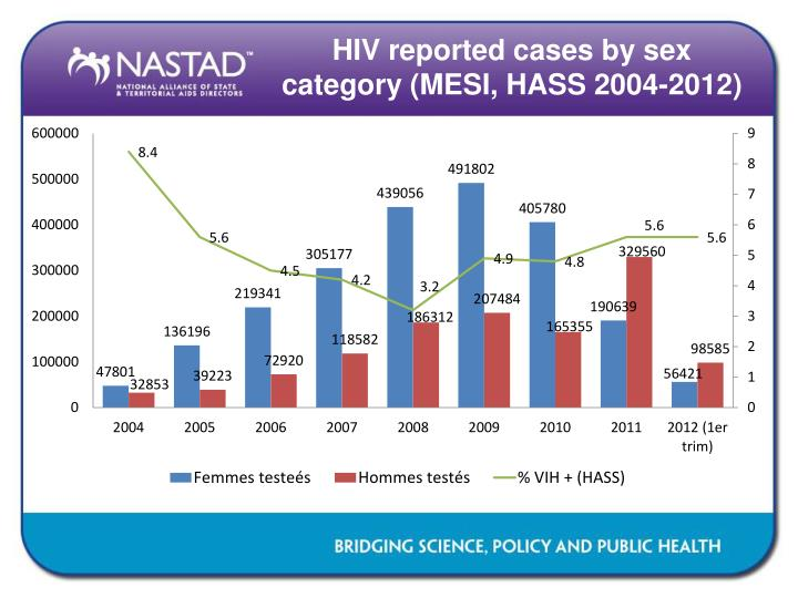 HIV reported cases