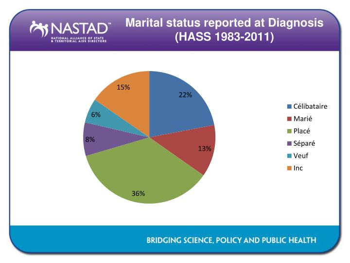 Marital status reported at Diagnosis (HASS 1983-2011)