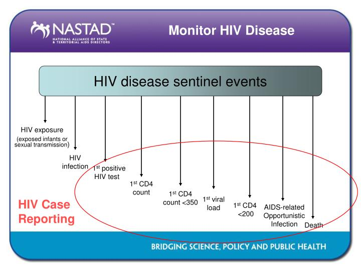 Monitor hiv disease