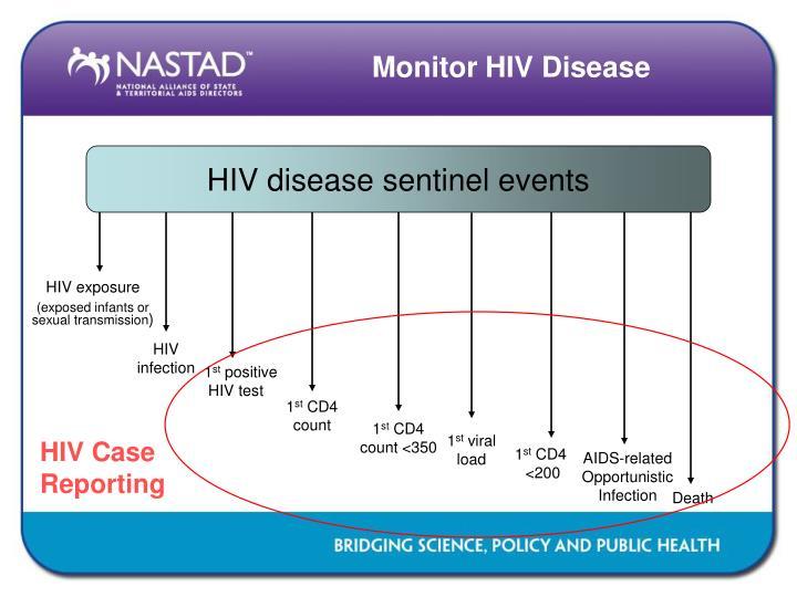 Monitor HIV